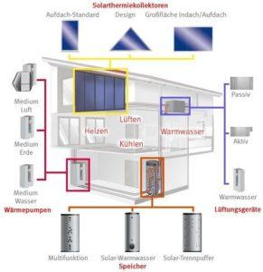 Die Wärmepumpe im System Solarthermiekollektoren